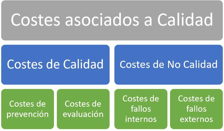 estructura costes de calidad