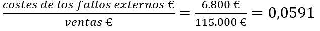 indicador coste de los fallos externos total ventas