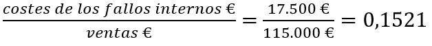 indicador coste de los fallos internos total ventas