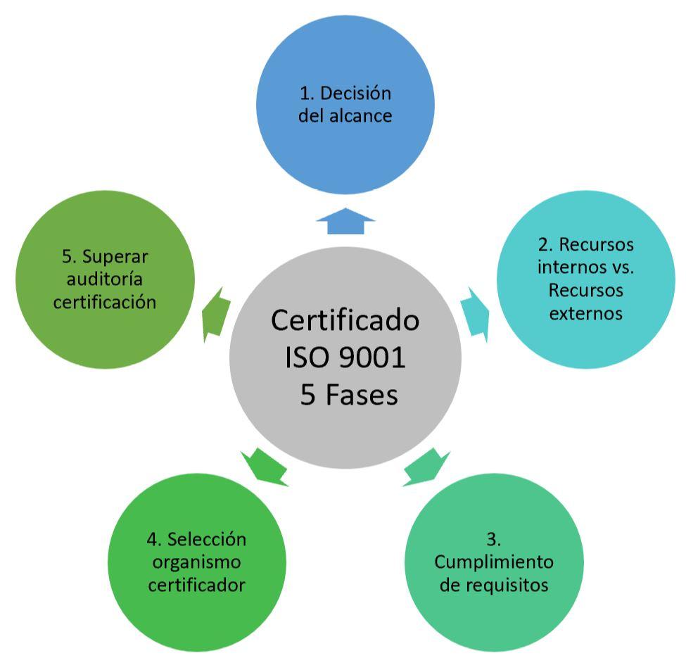 Esquema fases para conseguir certificado ISO 9001