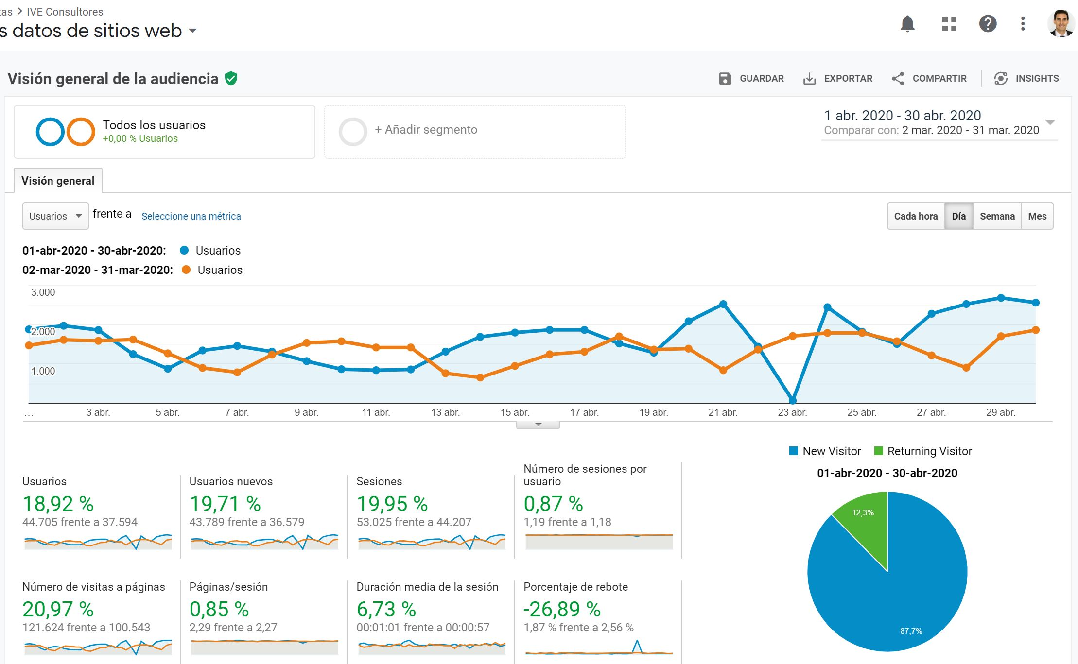 comparativa trafico google analytics marzo 2020 abril 2020
