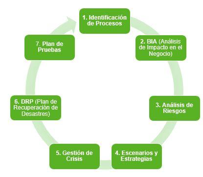 fases para realizar Plan de Continuidad de Negocio