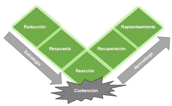 pasos para realizar una gestion de crisis