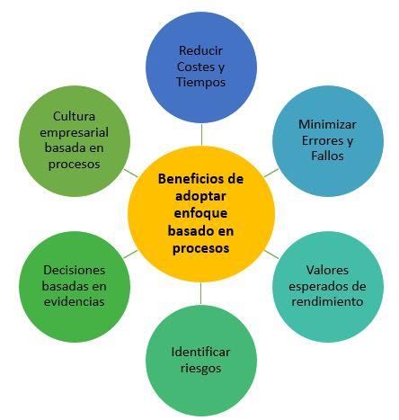 beneficios de adoptar un enfoque basado en procesos