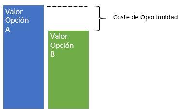 coste de oportunidad representado gráficamente
