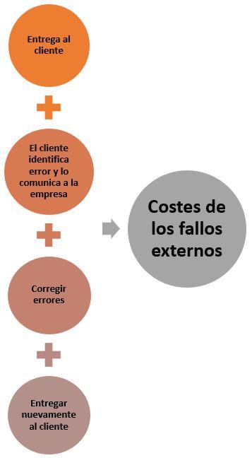 costes de los fallos externos