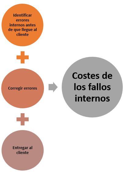 costes de los fallos internos