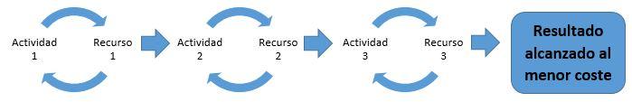 esquema enfoque basado en procesos
