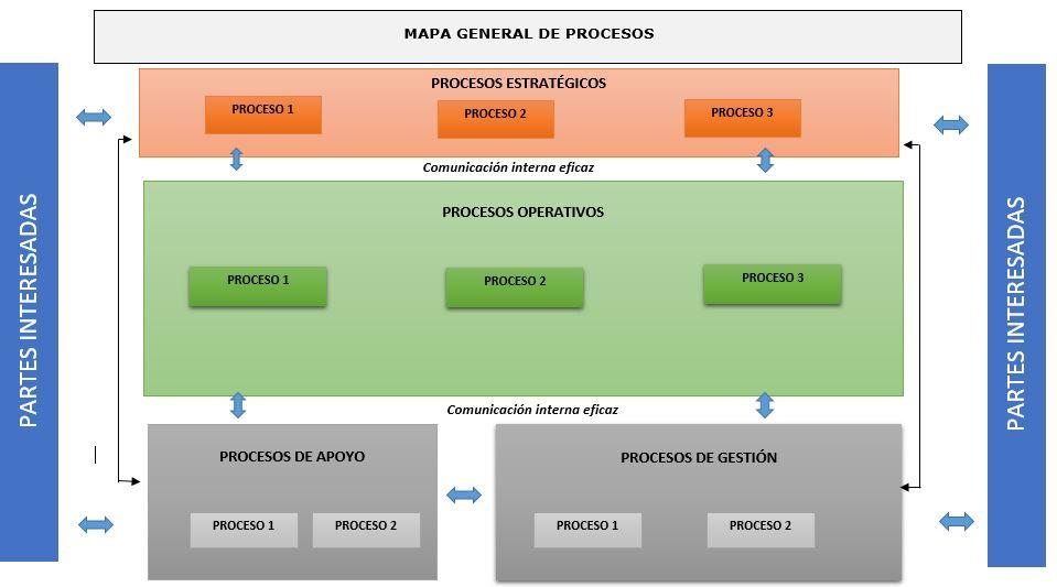 mapa de procesos en la gestion por procesos