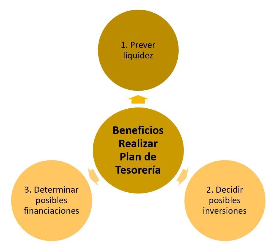 beneficios de realizar un plan de tesoreria