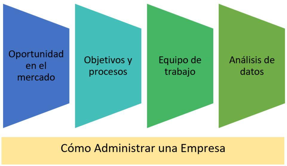 esquema 4 pilares sobre como administrar una empresa