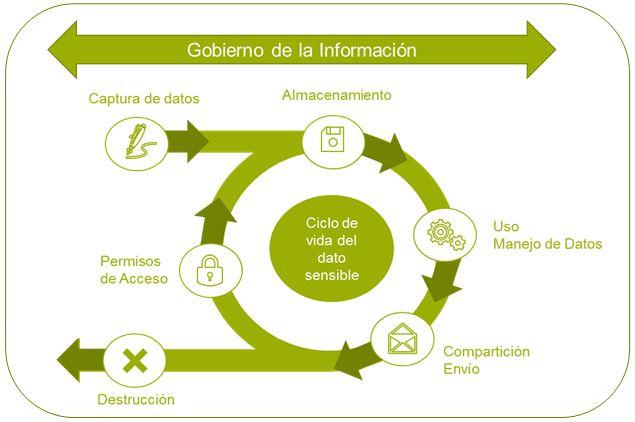 esquema ciclo de vida tratamiento de la informacion