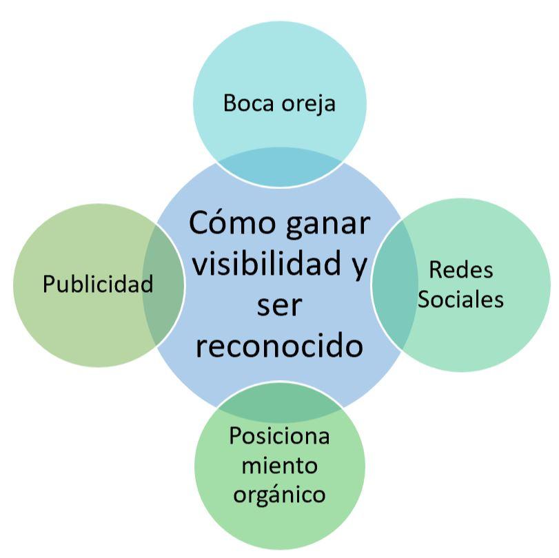 esquema como ganar visibilidad y ser reconocido en el mercado