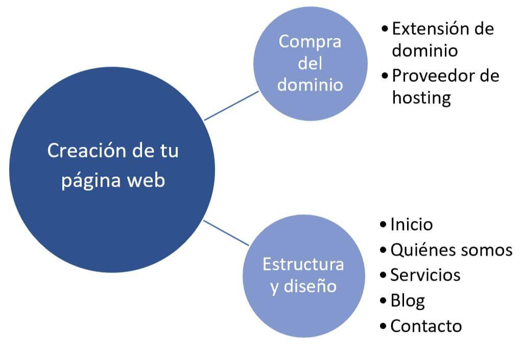 esquema para crear tu página web como consultor iso 9001
