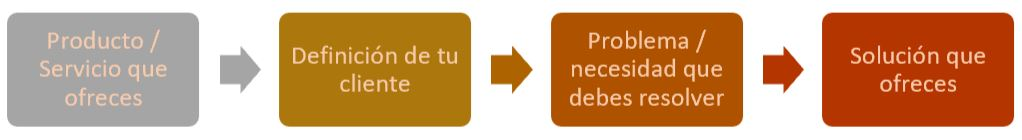esquema pasos desde la necesidad a ofrecer la solución a clientes