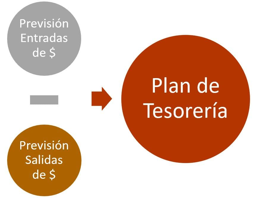 esquema plan de tesoreria