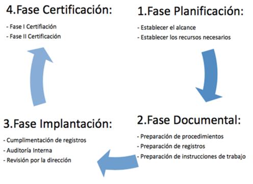 Esquema fases para implementar y certificar ISO 14001