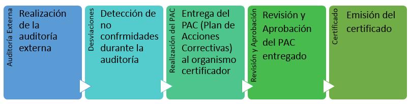 Esquema pasos para obtener certificado ISO 14001 desde la auditoría externa