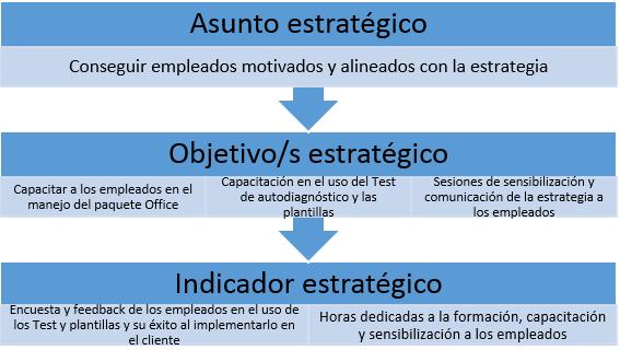 ejemplo asunto estrategico perspectiva aprendizaje y crecimiento