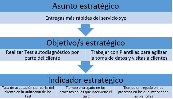ejemplo asunto estrategico perspectiva cliente