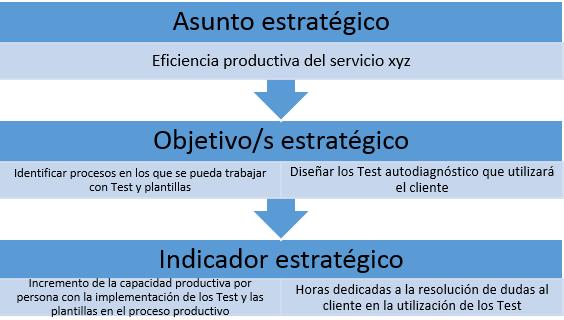 ejemplo asunto estrategico perspectiva proceso interno