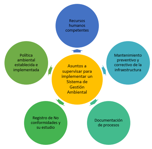 esquema asuntos a supervisar para implementar un sistema de gestion ambiental
