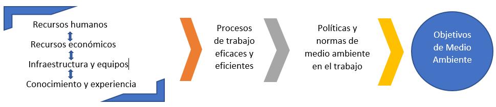 esquema de un sistema de gestion ambiental