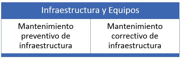 esquema infraestructura mantenimiento preventivo y correctivo