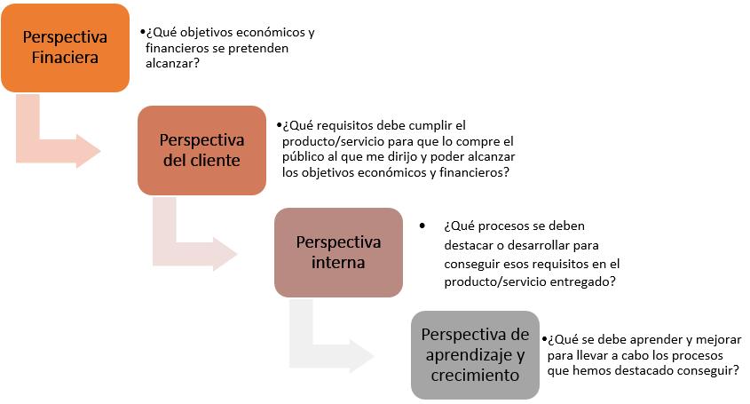 esquema perspectivas de un Cuadro de Mando Integral