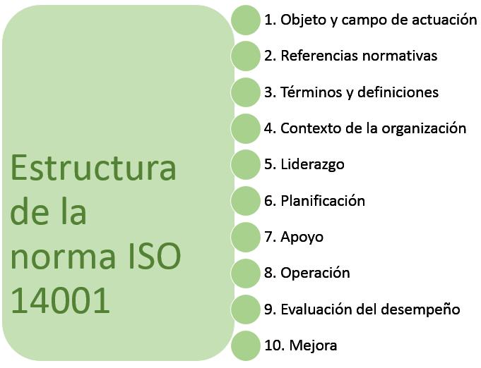 estructura bloques norma iso 14001