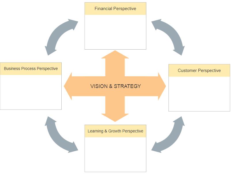 Cuadro de Mando Integral – Qué es y Cómo Implementarlo en Tu Empresa
