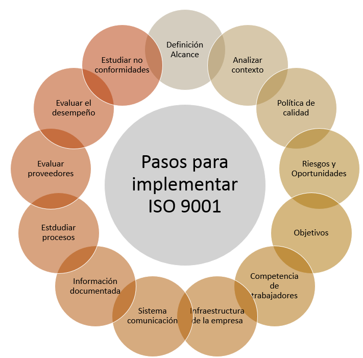 Esquema pasos para implementar ISO 9001