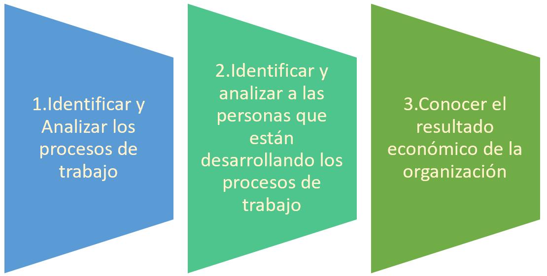 esquema 3 pilares basicos para la organizacion de una empresa