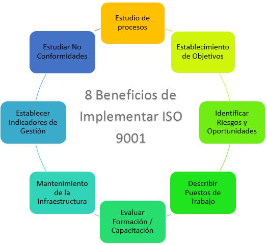 esquema 8 beneficios de implementar iso 9001