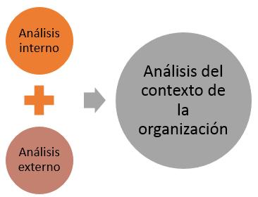 esquema analisis del contexto ISO 9001