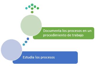 esquema estudiar y documentar procesos