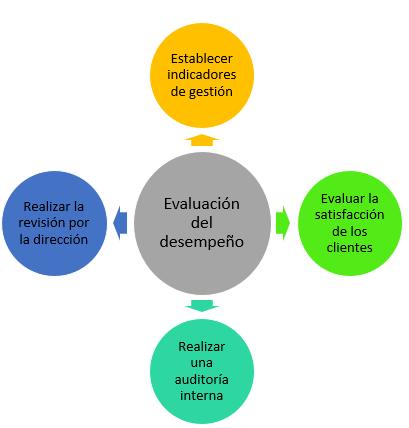 esquema evaluacion desempeño de una empresa