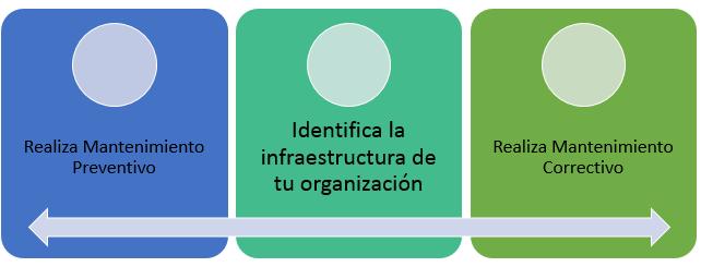 esquema identificar infraestructura y mantenerla