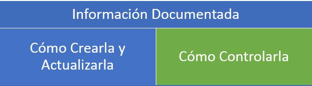 esquema informacion documentada como crearla, actualizarla y controlarla