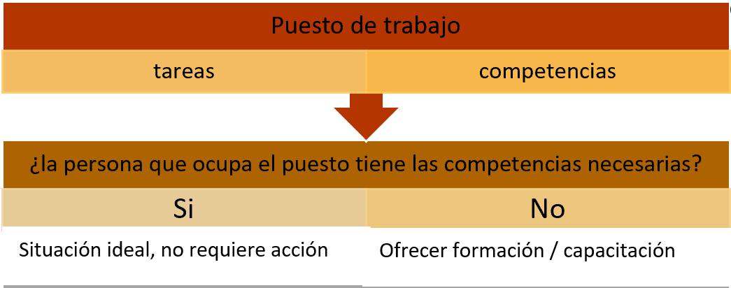 esquema puesto de trabajo que cumple o no competencias por la persona que lo desarrolla