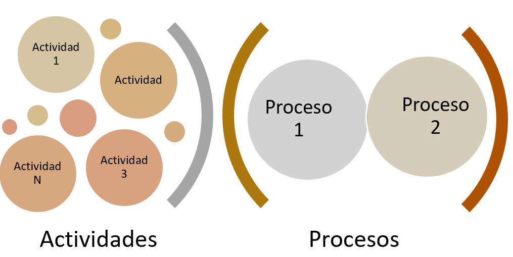 identificar procesos para la mejora de una organizacion