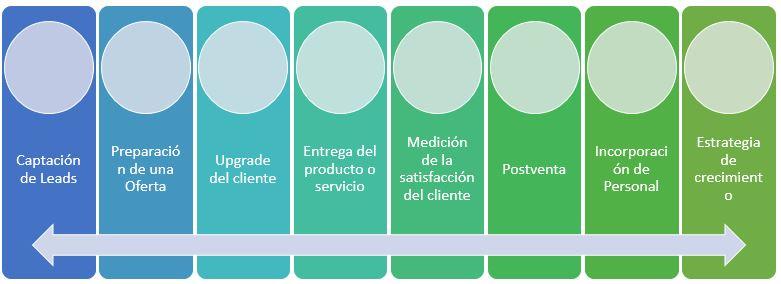 esquema 08 procesos para optimizar en una empresa startup