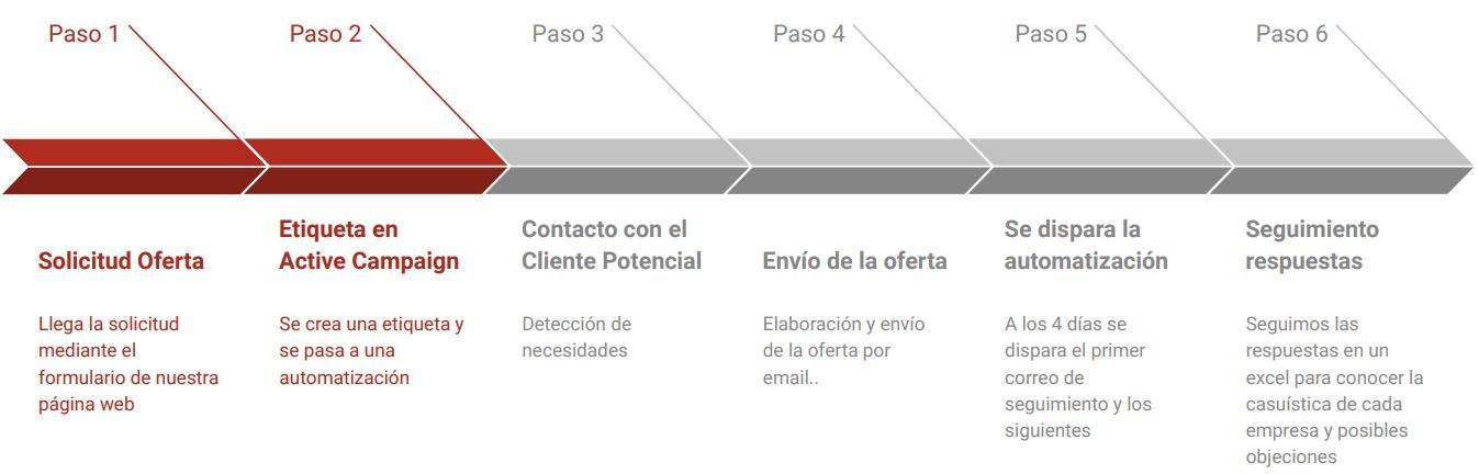 proceso seguimiento ofertas presentadas en una empresa startup