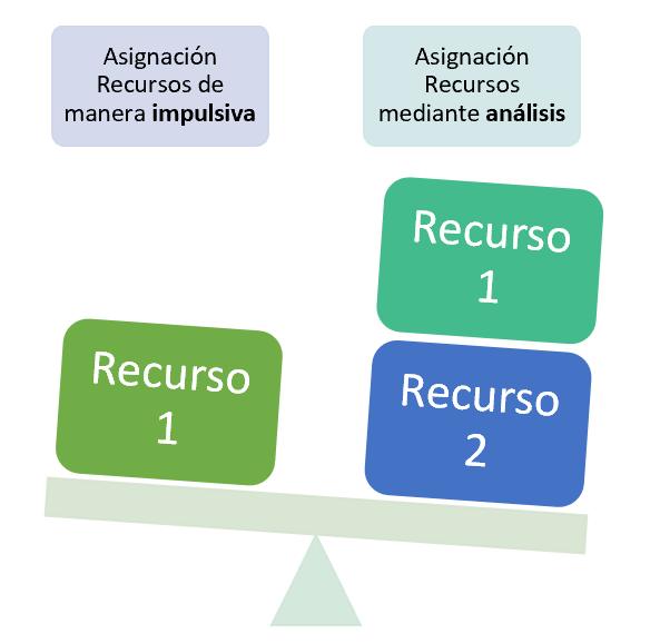 Asignacion recursos manera impulsiva vs mediante análisis