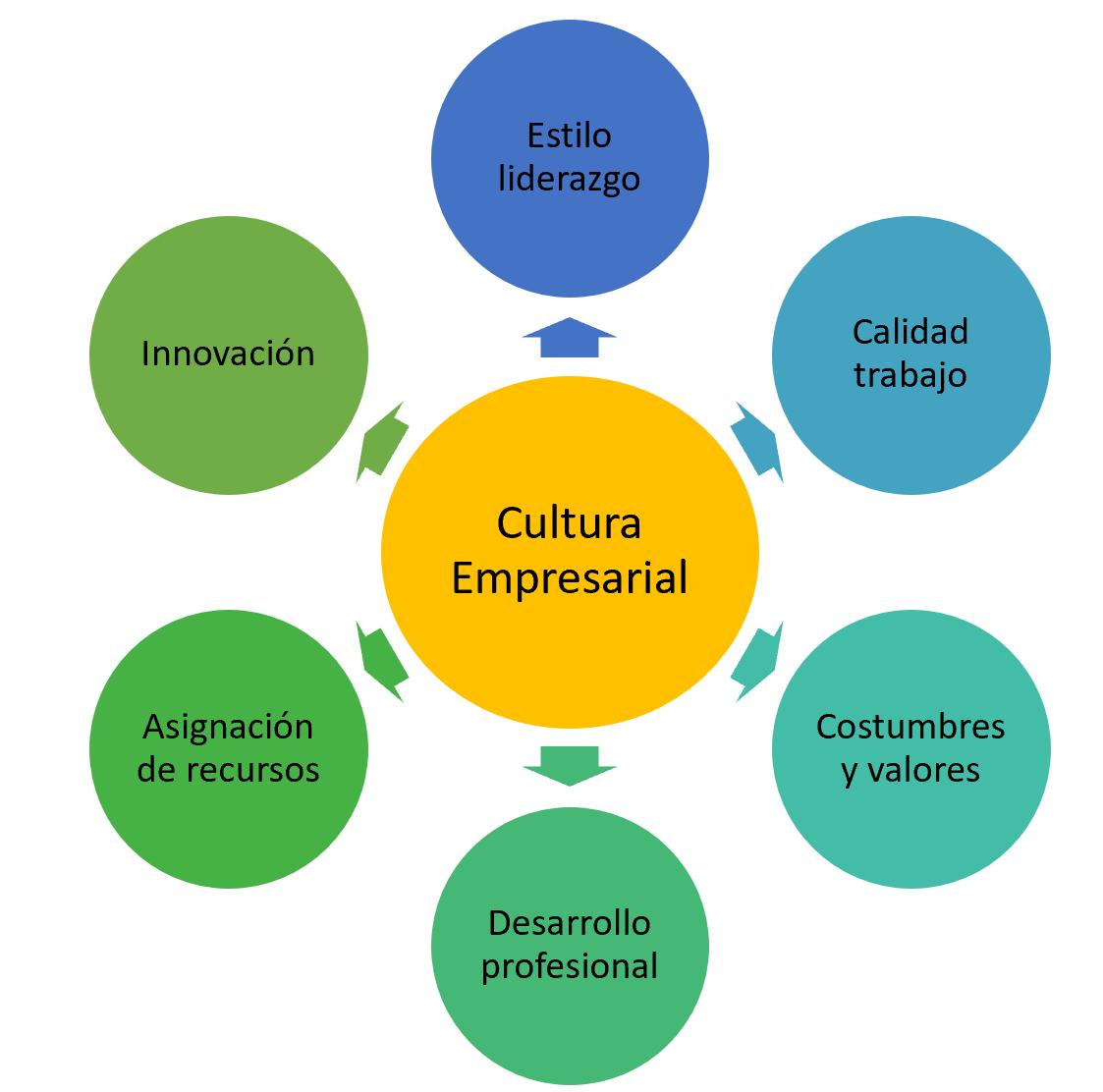 Factores que componen la cultura empresarial