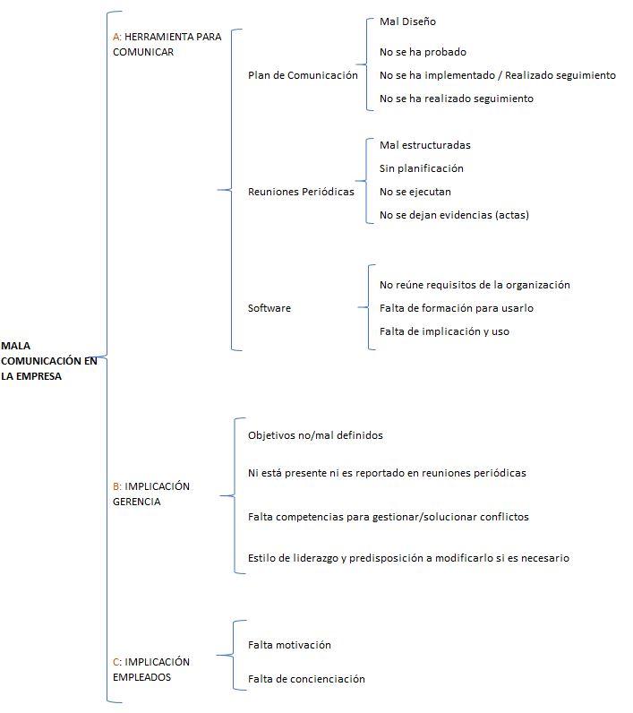 desarrollo analisis mala comunicacion en una empresa