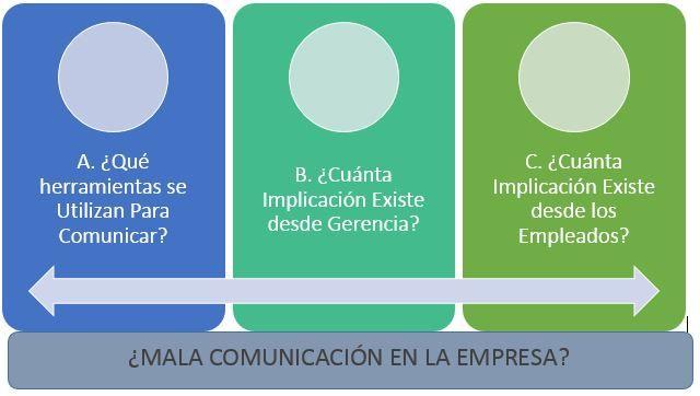 esquema analisis mala comunicacion en una empresa